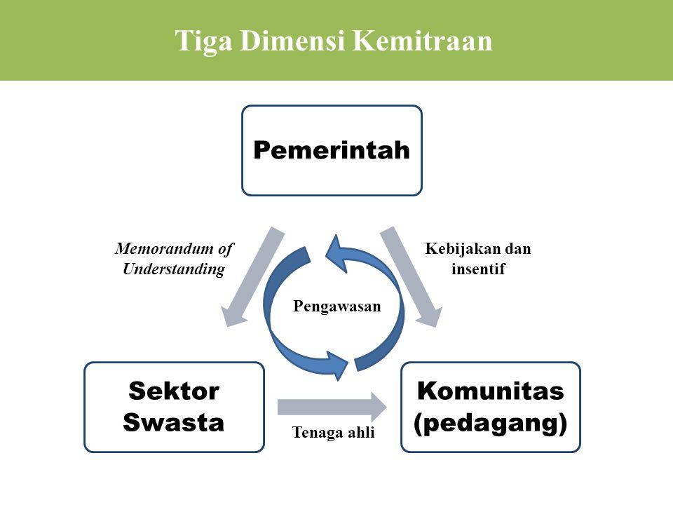 Tiga Dimensi Kemitraan Kebijakan dan insentif Tenaga ahli Memorandum of Understanding Pengawasan