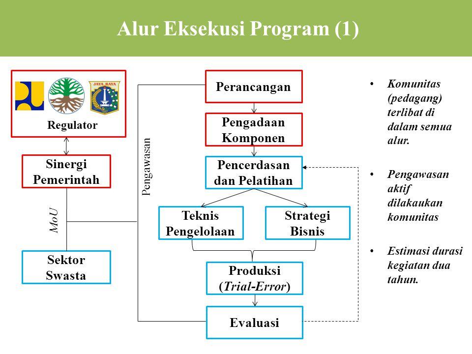Alur Eksekusi Program (1) • Komunitas (pedagang) terlibat di dalam semua alur.
