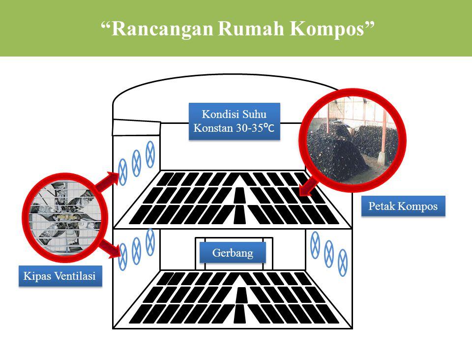 Rancangan Rumah Kompos Kipas Ventilasi Gerbang Kondisi Suhu Konstan 30-35 ⁰C Petak Kompos