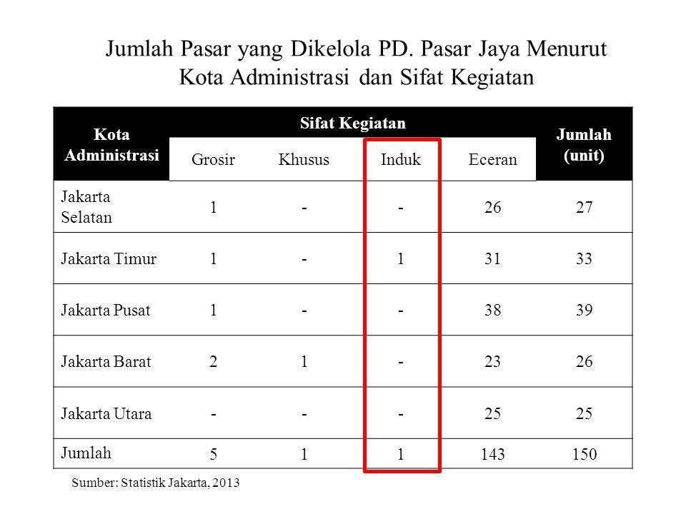 Jumlah Pasar yang Dikelola PD.