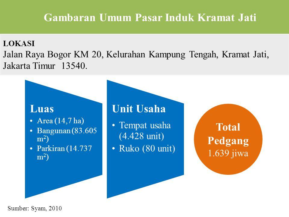 Gambaran Umum Pasar Induk Kramat Jati LOKASI Jalan Raya Bogor KM 20, Kelurahan Kampung Tengah, Kramat Jati, Jakarta Timur 13540.