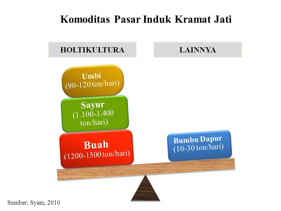 Bumbu Dapur (10-30 ton/hari) Umbi (90-120 ton/hari) Sayur (1.100-1.400 ton/hari) Buah (1200-1500 ton/hari) HOLTIKULTURALAINNYA Komoditas Pasar Induk Kramat Jati Sumber: Syam, 2010