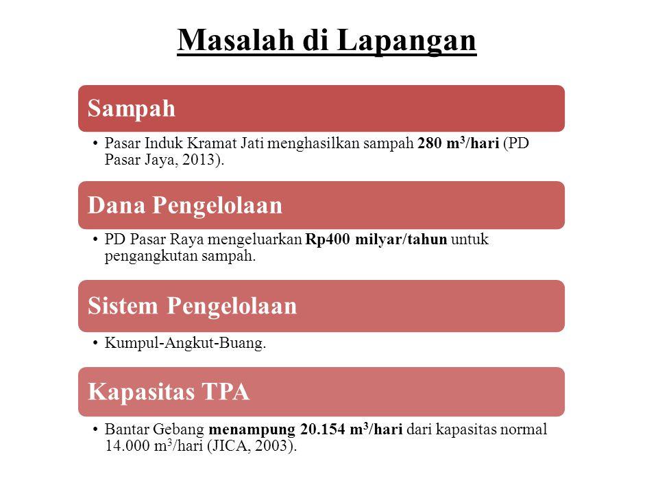 Masalah di Lapangan Sampah •Pasar Induk Kramat Jati menghasilkan sampah 280 m 3 /hari (PD Pasar Jaya, 2013).