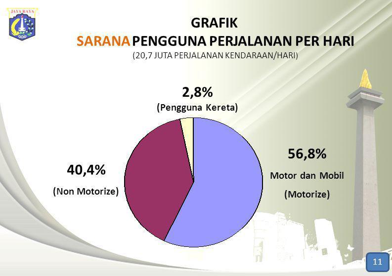 2,8% (Pengguna Kereta) 40,4% (Non Motorize) 56,8% Motor dan Mobil (Motorize) GRAFIK SARANA PENGGUNA PERJALANAN PER HARI (20,7 JUTA PERJALANAN KENDARAA
