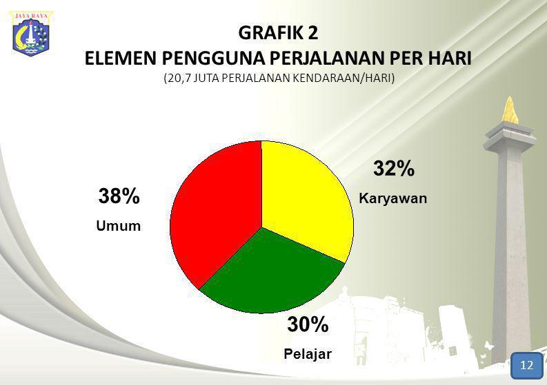 GRAFIK 2 ELEMEN PENGGUNA PERJALANAN PER HARI (20,7 JUTA PERJALANAN KENDARAAN/HARI) 32% Karyawan 38% Umum 30% Pelajar 12
