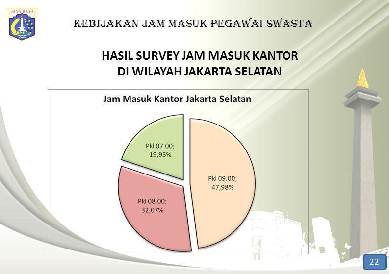 KEBIJAKAN jam masuk pegawai swasta HASIL SURVEY JAM MASUK KANTOR DI WILAYAH JAKARTA SELATAN 22