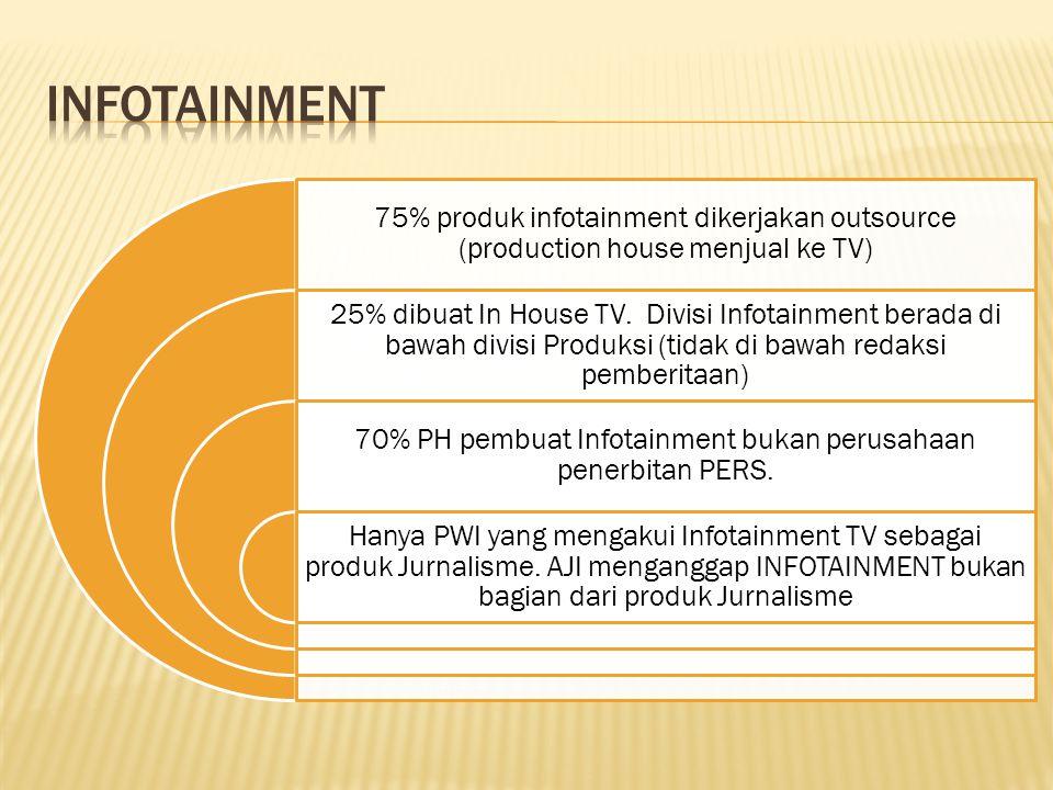75% produk infotainment dikerjakan outsource (production house menjual ke TV) 25% dibuat In House TV.