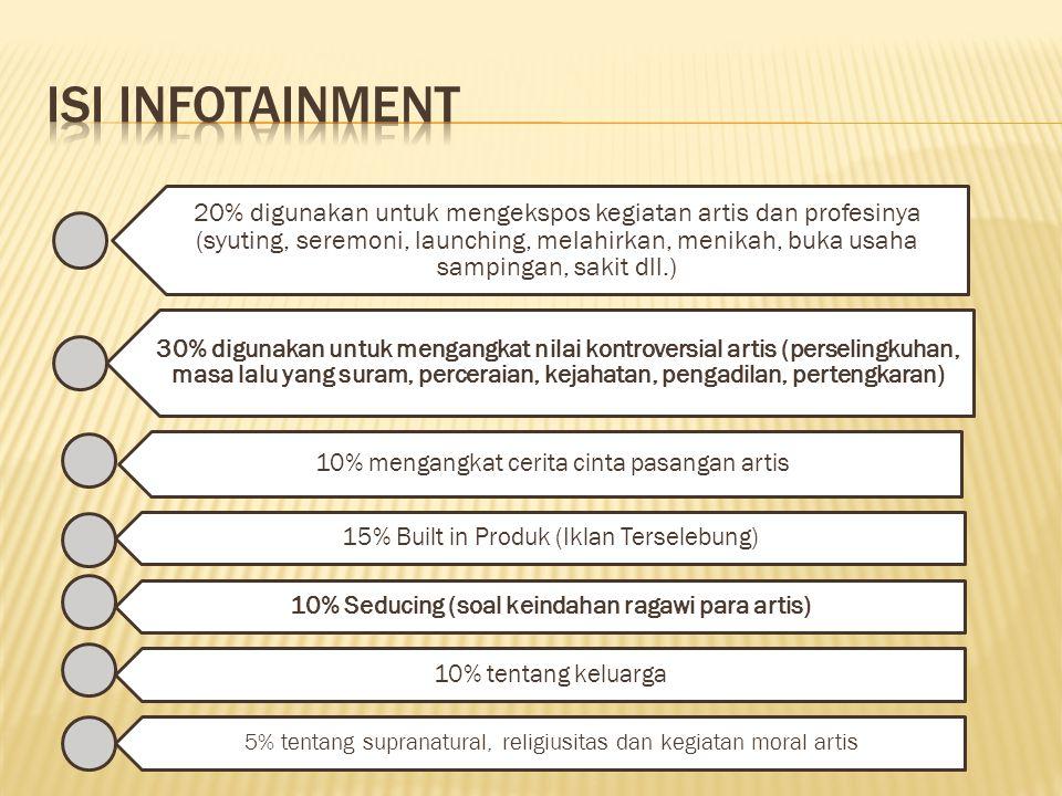 20% digunakan untuk mengekspos kegiatan artis dan profesinya (syuting, seremoni, launching, melahirkan, menikah, buka usaha sampingan, sakit dll.) 30% digunakan untuk mengangkat nilai kontroversial artis (perselingkuhan, masa lalu yang suram, perceraian, kejahatan, pengadilan, pertengkaran) 10% mengangkat cerita cinta pasangan artis 15% Built in Produk (Iklan Terselebung) 10% Seducing (soal keindahan ragawi para artis) 10% tentang keluarga 5% tentang supranatural, religiusitas dan kegiatan moral artis