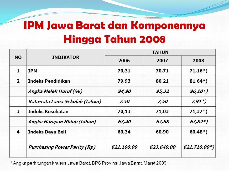 IPM Jawa Barat dan Komponennya Hingga Tahun 2008 NOINDIKATOR TAHUN 200620072008 1IPM70,3170,7171,16*) 2Indeks Pendidikan79,9380,2181,64*) Angka Melek