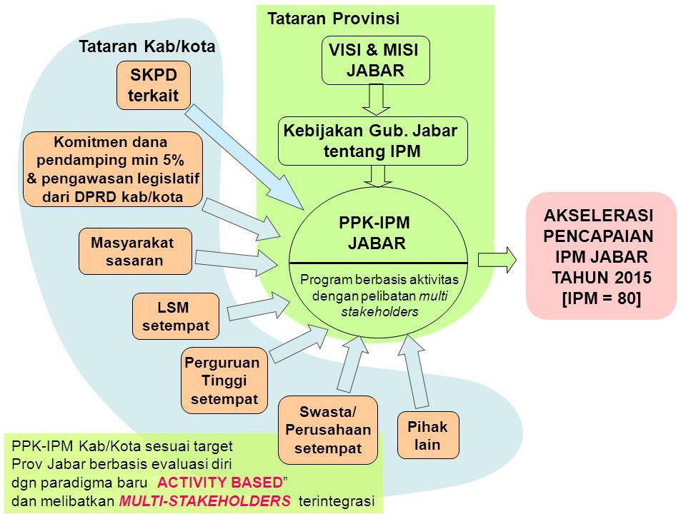 VISI & MISI JABAR Kebijakan Gub. Jabar tentang IPM Program berbasis aktivitas dengan pelibatan multi stakeholders PPK-IPM JABAR AKSELERASI PENCAPAIAN