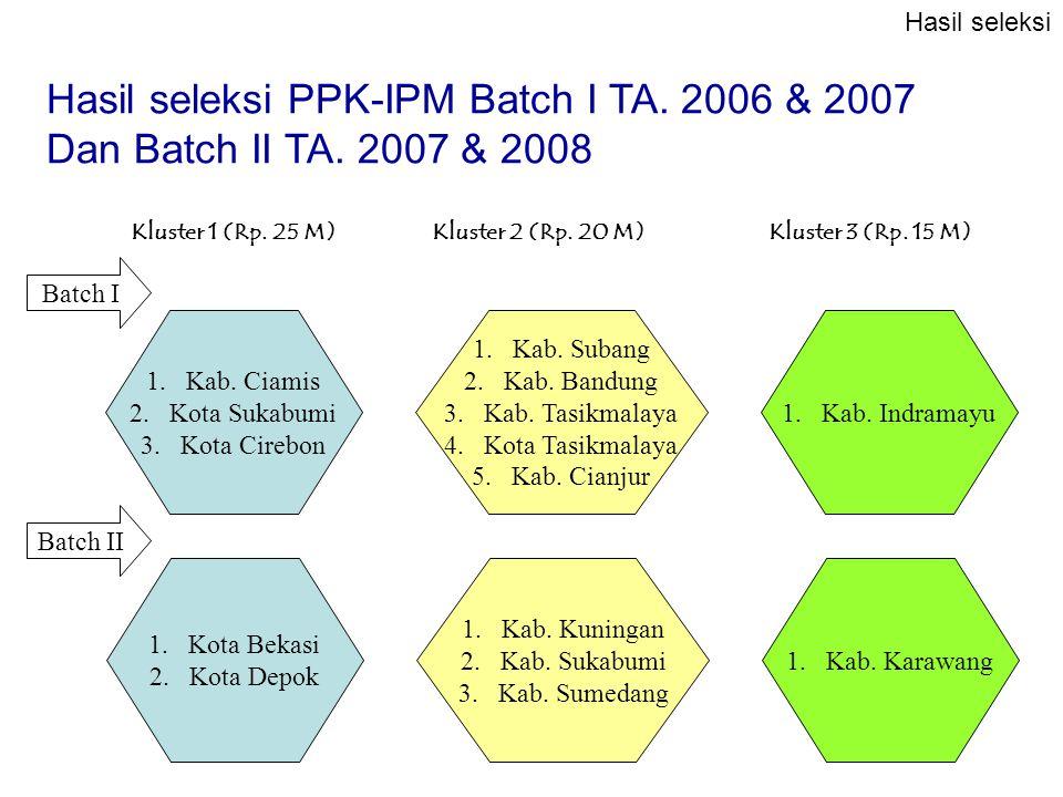 1.Kab. Ciamis 2.Kota Sukabumi 3.Kota Cirebon Kluster 1 (Rp. 25 M) 1.Kab. Subang 2.Kab. Bandung 3.Kab. Tasikmalaya 4.Kota Tasikmalaya 5.Kab. Cianjur Kl
