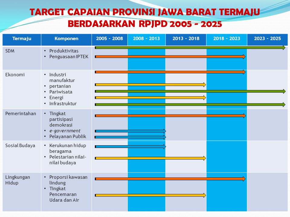 TermajuKomponen2005 - 20082008 - 20132013 - 20182018 - 20232023 - 2025 SDM • Produktivitas • Penguasaan IPTEK Ekonomi • Industri manufaktur • pertania