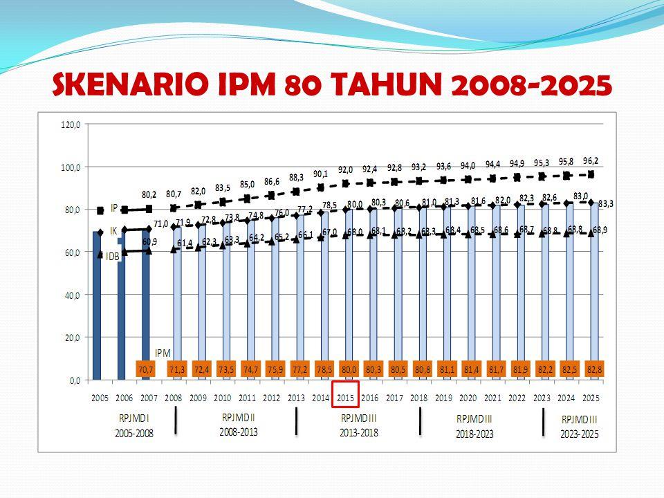 SKENARIO IPM 80 TAHUN 2008-2025