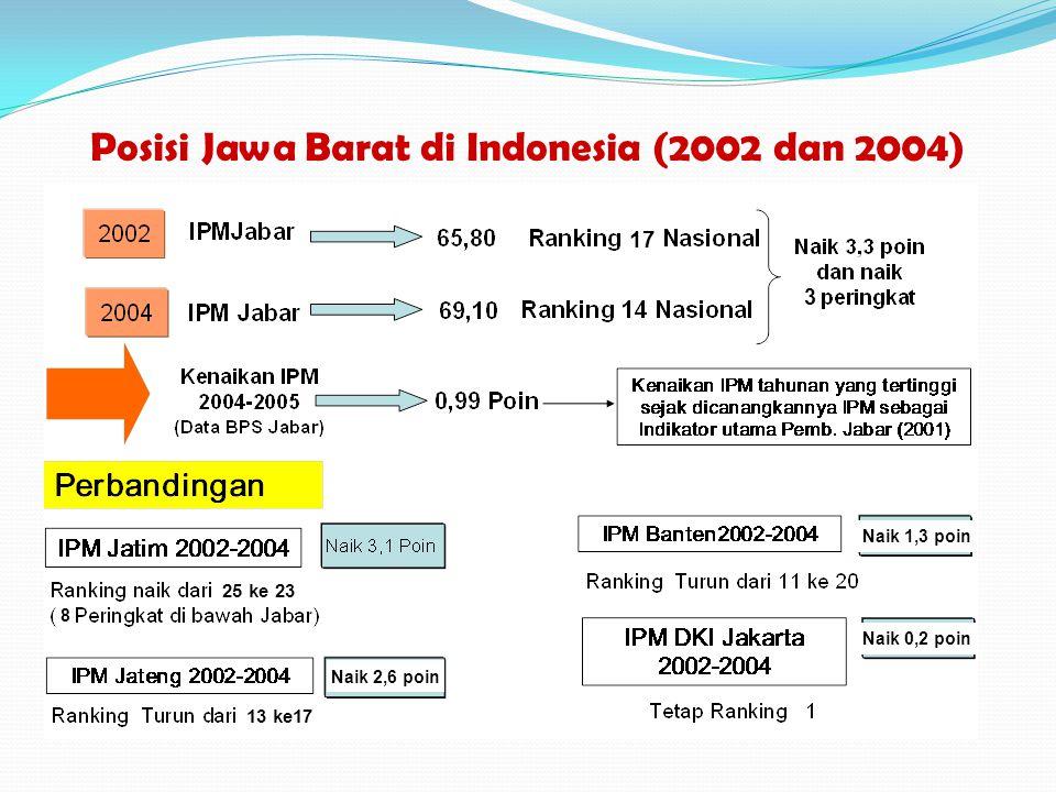 Posisi Jawa Barat di Indonesia (2002 dan 2004) 17 25 ke 23 8 13 ke17 Naik 2,6 poin Naik 1,3 poin Naik 0,2 poin 3
