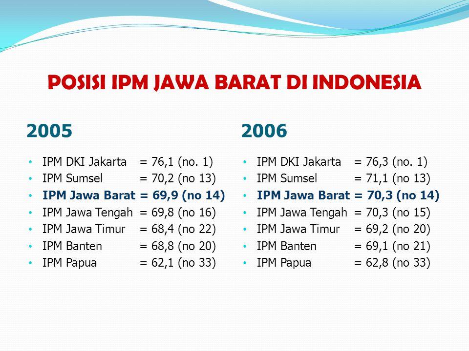 POSISI IPM JAWA BARAT DI INDONESIA 20052006 • IPM DKI Jakarta= 76,1 (no. 1) • IPM Sumsel = 70,2 (no 13) • IPM Jawa Barat= 69,9 (no 14) • IPM Jawa Teng