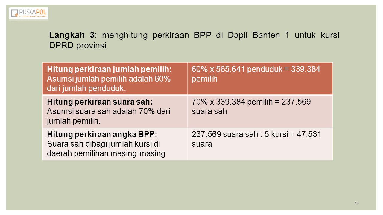 Langkah 3: menghitung perkiraan BPP di Dapil Banten 1 untuk kursi DPRD provinsi Hitung perkiraan jumlah pemilih: Asumsi jumlah pemilih adalah 60% dari