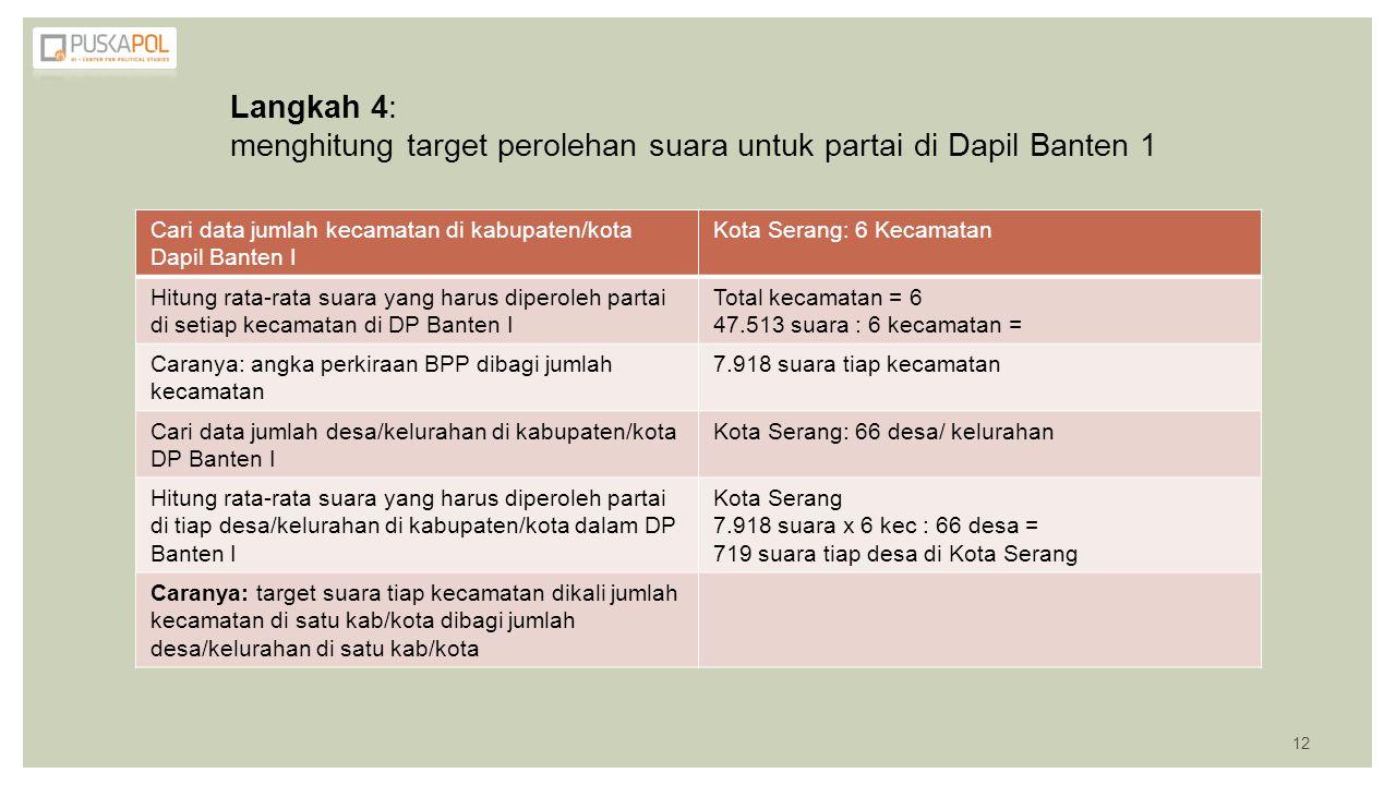 Langkah 4: menghitung target perolehan suara untuk partai di Dapil Banten 1 Cari data jumlah kecamatan di kabupaten/kota Dapil Banten I Kota Serang: 6