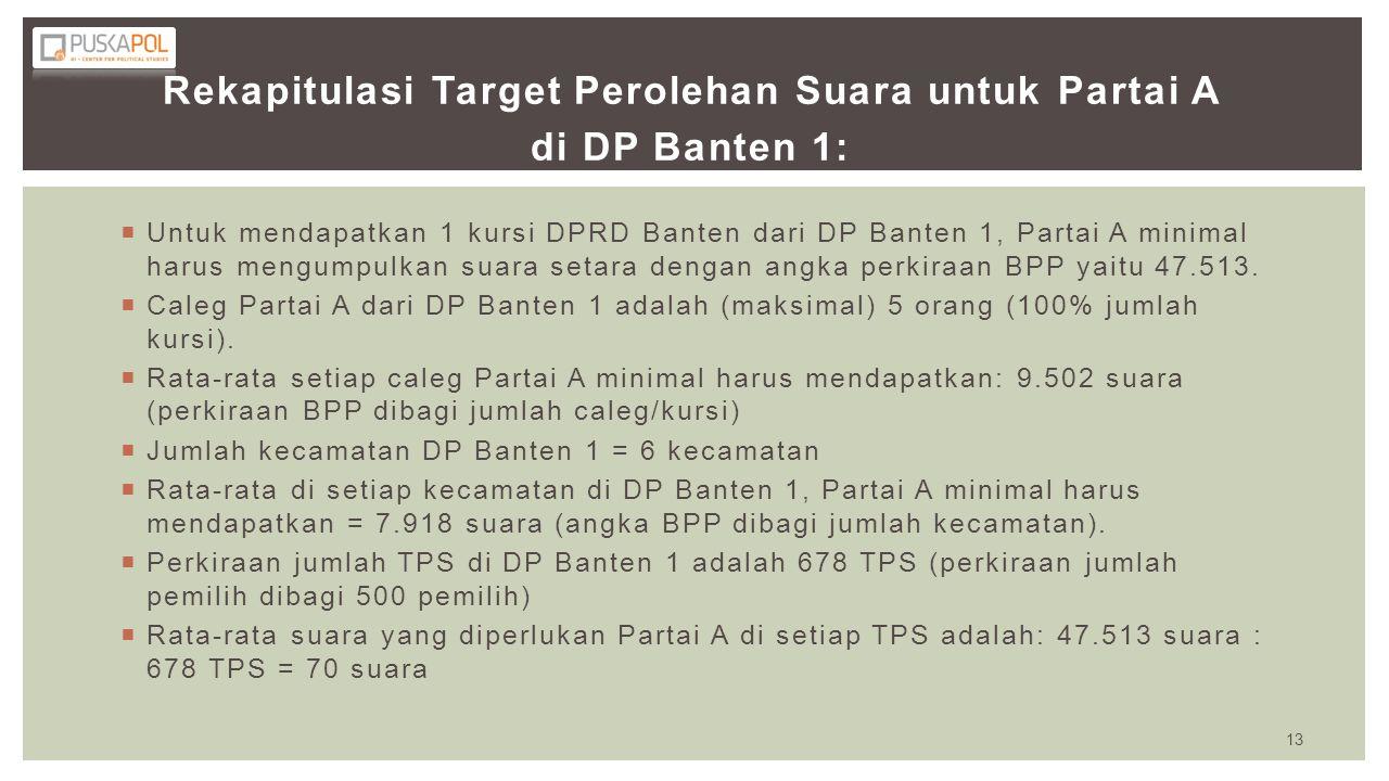 Rekapitulasi Target Perolehan Suara untuk Partai A di DP Banten 1:  Untuk mendapatkan 1 kursi DPRD Banten dari DP Banten 1, Partai A minimal harus me