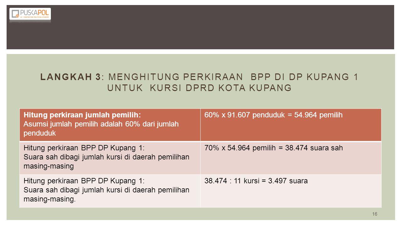 LANGKAH 3: MENGHITUNG PERKIRAAN BPP DI DP KUPANG 1 UNTUK KURSI DPRD KOTA KUPANG Hitung perkiraan jumlah pemilih: Asumsi jumlah pemilih adalah 60% dari