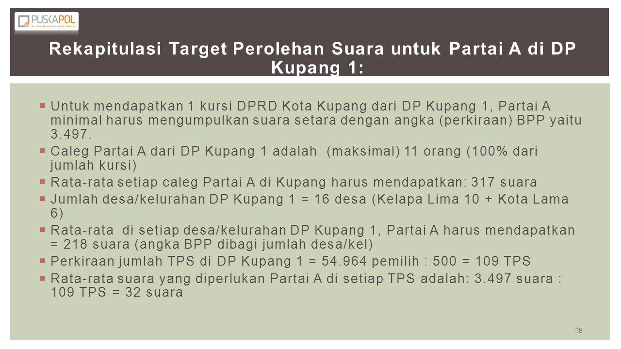 Rekapitulasi Target Perolehan Suara untuk Partai A di DP Kupang 1:  Untuk mendapatkan 1 kursi DPRD Kota Kupang dari DP Kupang 1, Partai A minimal har