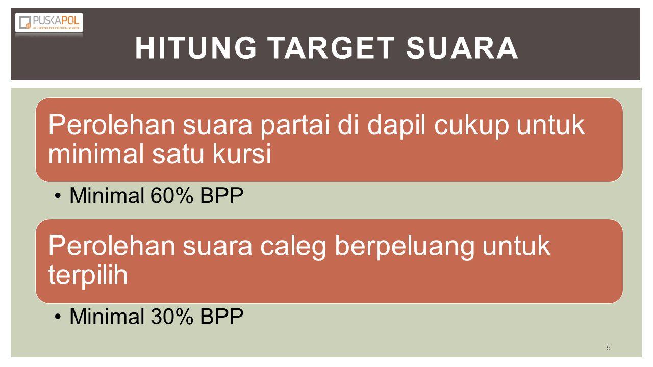 HITUNG TARGET SUARA Perolehan suara partai di dapil cukup untuk minimal satu kursi •Minimal 60% BPP Perolehan suara caleg berpeluang untuk terpilih •M