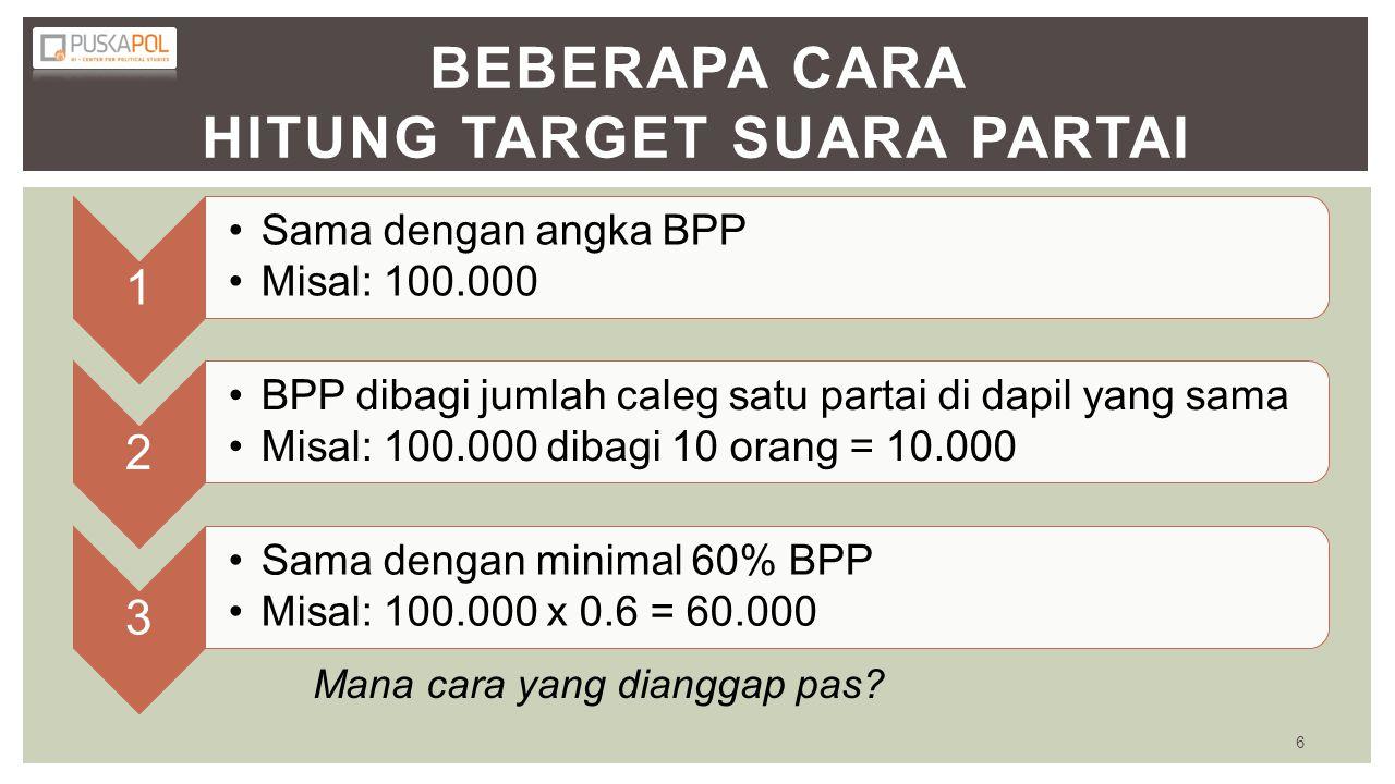 BEBERAPA CARA HITUNG TARGET SUARA PARTAI 1 •Sama dengan angka BPP •Misal: 100.000 2 •BPP dibagi jumlah caleg satu partai di dapil yang sama •Misal: 10