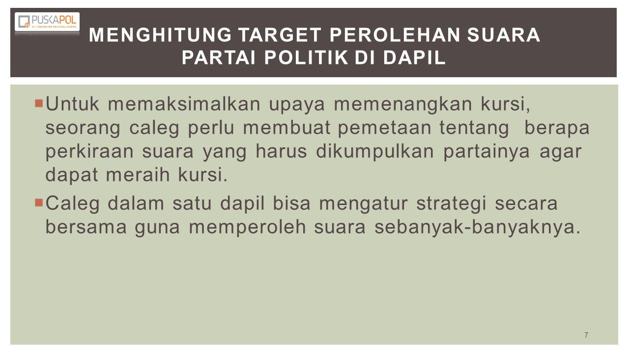 MENGHITUNG TARGET PEROLEHAN SUARA PARTAI POLITIK DI DAPIL  Untuk memaksimalkan upaya memenangkan kursi, seorang caleg perlu membuat pemetaan tentang