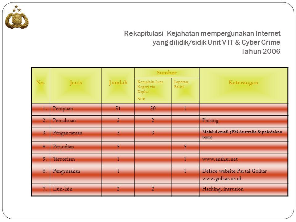 MODUS OPERANDI CYBER GAMBLING WWW.INDOBETONLINE.COM www.indobetonline.com PLAYER OPEN ACCOUNT DEPOSIT MIN 2 JT REK BCA 0013051205 CS BGN KEUANGAN OPERATOR ALIONG KONFIRMASI LOGIN PASSWORD KOORD OPERATOR MENANG-KALAH-SERI MENGANALISA PASARAN .