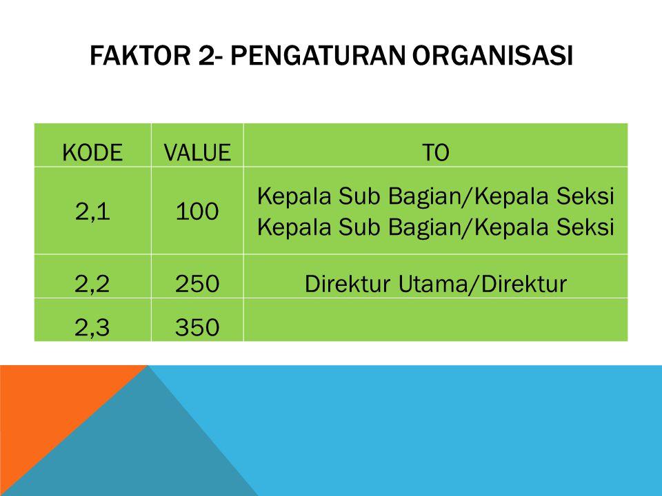 FAKTOR 2- PENGATURAN ORGANISASI KODEVALUETO 2,1100Kepala Sub Bagian/Kepala Seksi 2,2250Direktur Utama/Direktur 2,3350