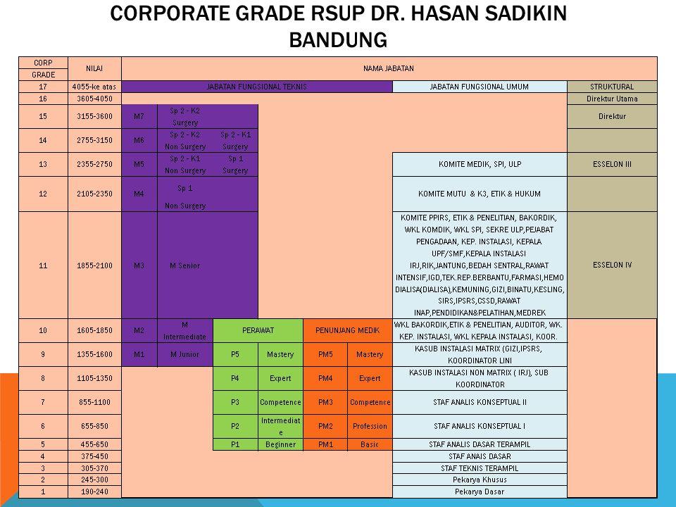 CORPORATE GRADE RSUP DR. HASAN SADIKIN BANDUNG