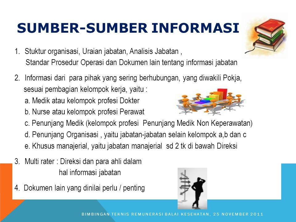 SUMBER-SUMBER INFORMASI 1.Stuktur organisasi, Uraian jabatan, Analisis Jabatan, Standar Prosedur Operasi dan Dokumen lain tentang informasi jabatan 2.