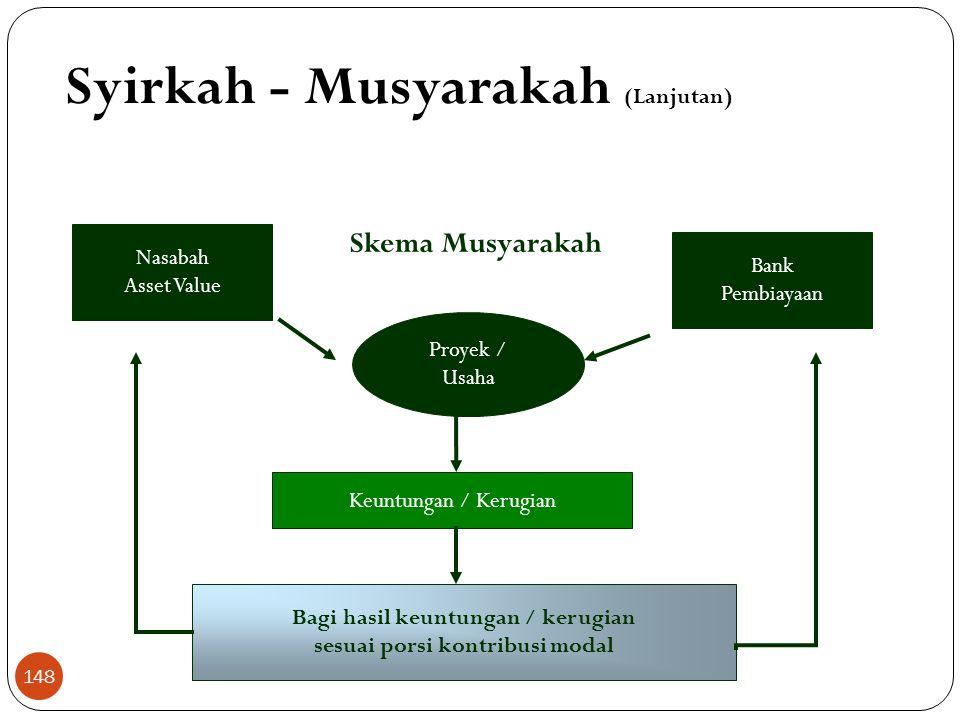 Skema Musyarakah Nasabah Asset Value Bank Pembiayaan Proyek / Usaha Keuntungan / Kerugian Bagi hasil keuntungan / kerugian sesuai porsi kontribusi modal Syirkah - Musyarakah (Lanjutan) 148