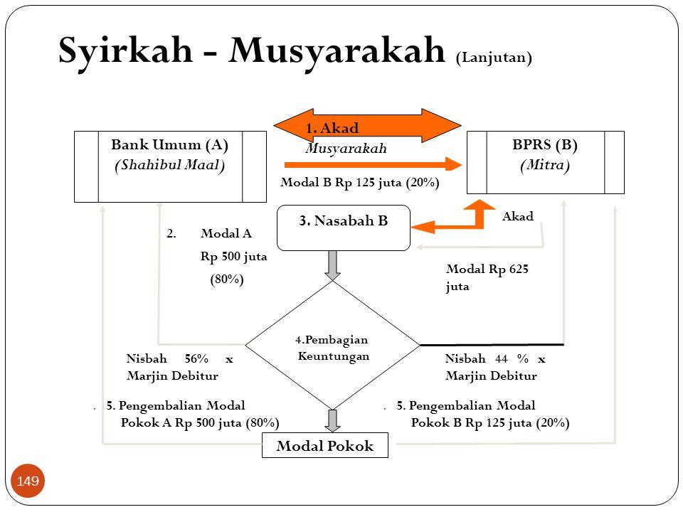 5.Pengembalian Modal Pokok B Rp 125 juta (20%) BPRS (B) (Mitra) 1.