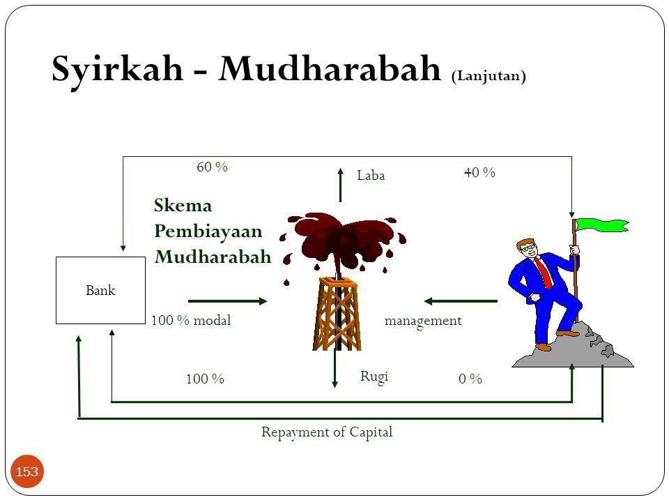 Skema Pembiayaan Mudharabah Rugi Laba 60 % 40 % 0 %100 % Repayment of Capital 100 % modalmanagement Syirkah - Mudharabah (Lanjutan) Bank 153