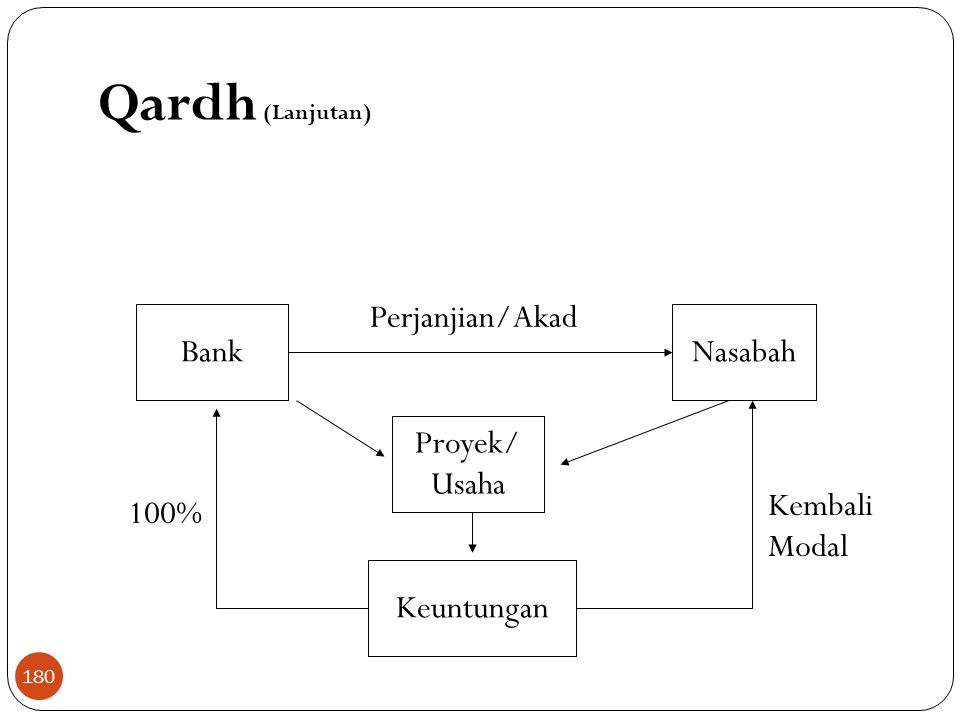 Qardh (Lanjutan) BankNasabah Perjanjian/Akad Proyek/ Usaha Keuntungan 100% Kembali Modal 180