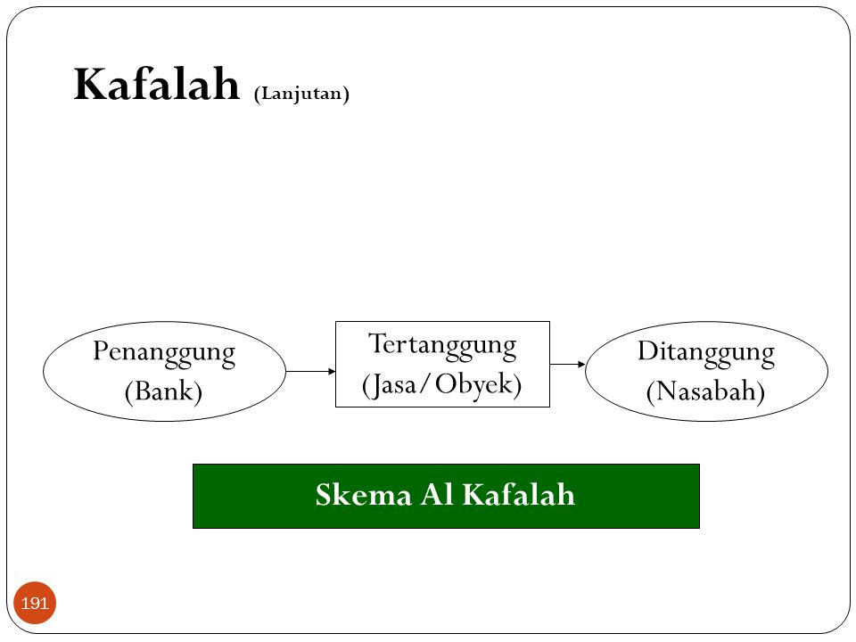Kafalah (Lanjutan) Skema Al Kafalah Tertanggung (Jasa/Obyek) Penanggung (Bank) Ditanggung (Nasabah) 191