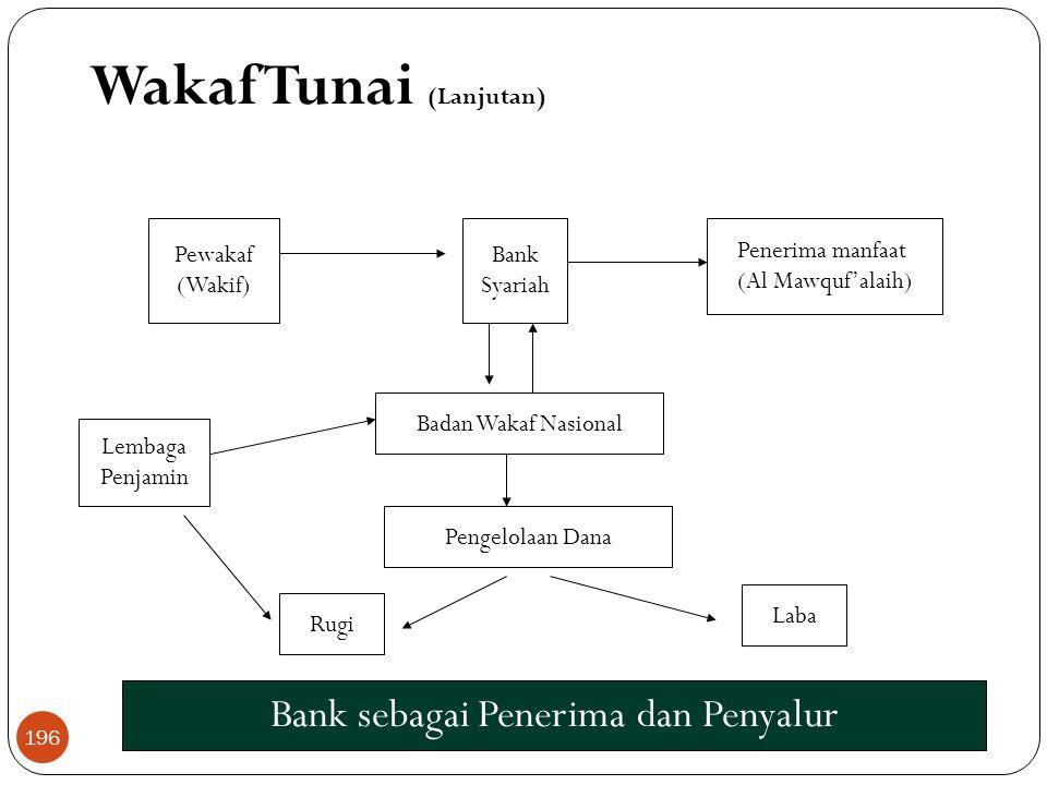 Wakaf Tunai (Lanjutan) Bank sebagai Penerima dan Penyalur Bank Syariah Pewakaf (Wakif) Penerima manfaat (Al Mawquf'alaih) Badan Wakaf Nasional Pengelolaan Dana Laba Rugi Lembaga Penjamin 196