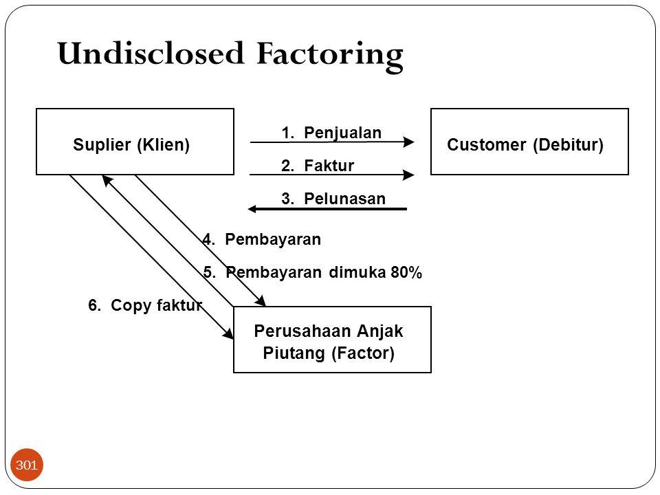 Undisclosed Factoring Suplier (Klien)Customer (Debitur) Perusahaan Anjak Piutang (Factor) 1.