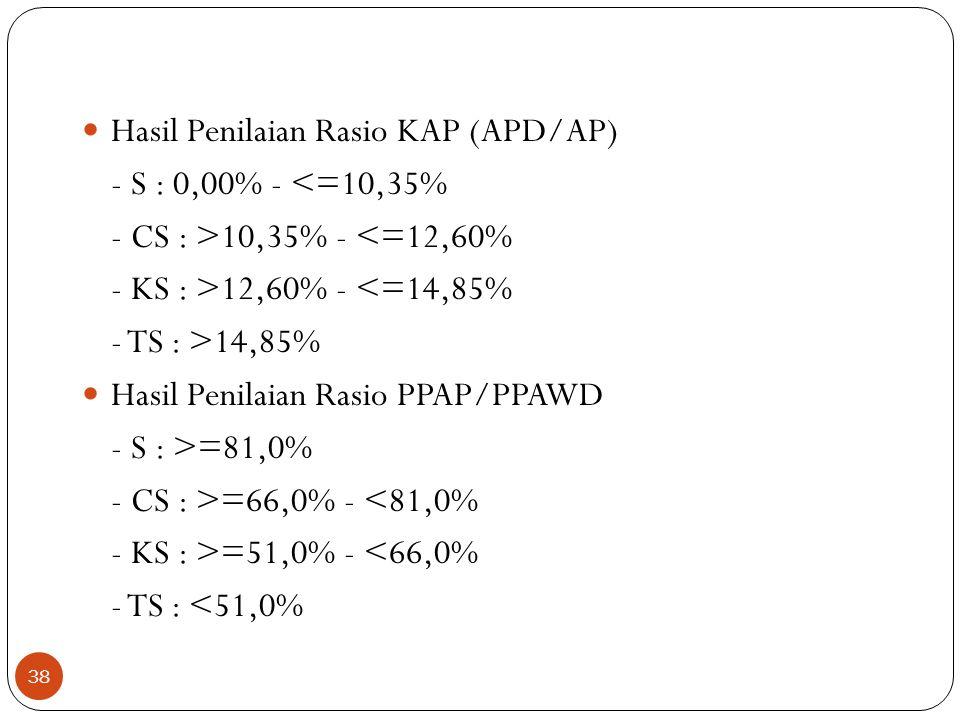  Hasil Penilaian Rasio KAP (APD/AP) - S : 0,00% - <=10,35% - CS : >10,35% - <=12,60% - KS : >12,60% - <=14,85% - TS : >14,85%  Hasil Penilaian Rasio PPAP/PPAWD - S : >=81,0% - CS : >=66,0% - <81,0% - KS : >=51,0% - <66,0% - TS : <51,0% 38