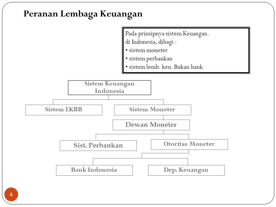 Sumber-sumber dana Perbankan : 1.