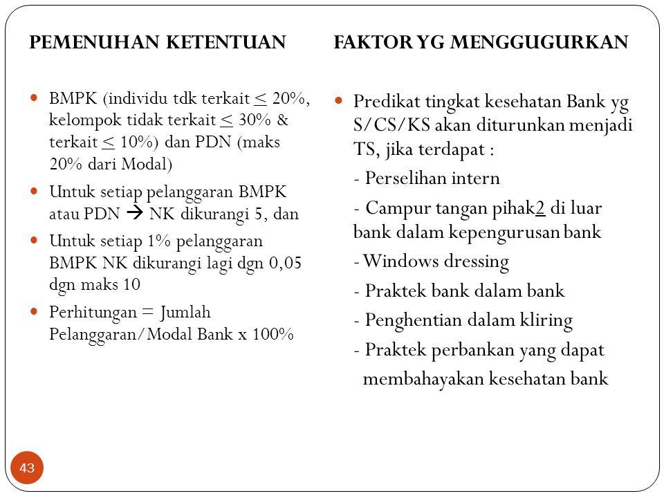 PEMENUHAN KETENTUAN  BMPK (individu tdk terkait < 20%, kelompok tidak terkait < 30% & terkait < 10%) dan PDN (maks 20% dari Modal)  Untuk setiap pelanggaran BMPK atau PDN  NK dikurangi 5, dan  Untuk setiap 1% pelanggaran BMPK NK dikurangi lagi dgn 0,05 dgn maks 10  Perhitungan = Jumlah Pelanggaran/Modal Bank x 100% FAKTOR YG MENGGUGURKAN  Predikat tingkat kesehatan Bank yg S/CS/KS akan diturunkan menjadi TS, jika terdapat : - Perselihan intern - Campur tangan pihak2 di luar bank dalam kepengurusan bank - Windows dressing - Praktek bank dalam bank - Penghentian dalam kliring - Praktek perbankan yang dapat membahayakan kesehatan bank 43