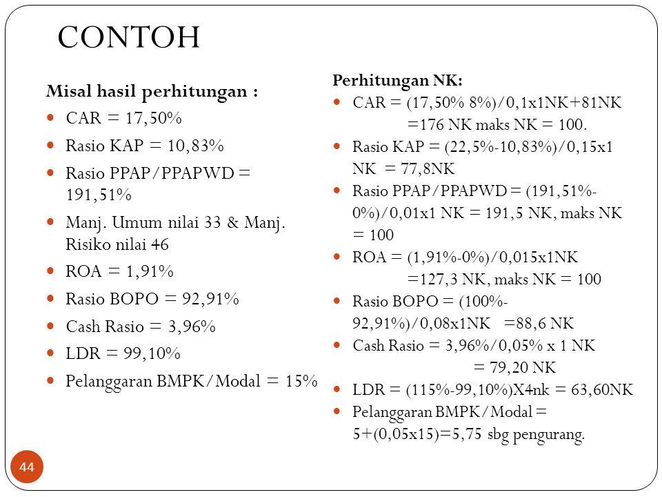 CONTOH Misal hasil perhitungan :  CAR = 17,50%  Rasio KAP = 10,83%  Rasio PPAP/PPAPWD = 191,51%  Manj.