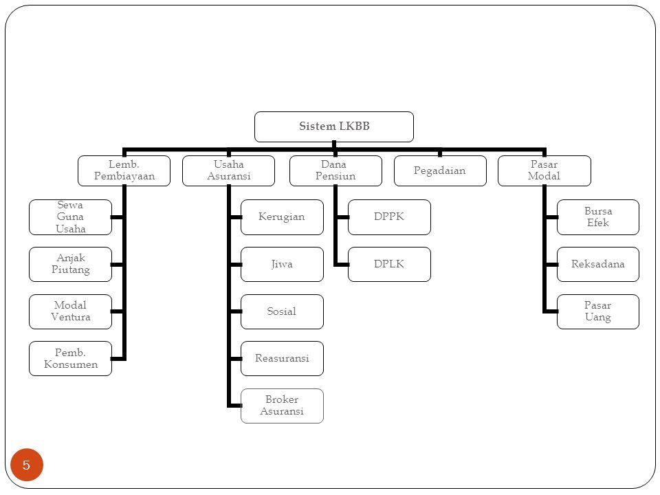 Sistem LKBB Lemb.Pembiayaan Sewa Guna Usaha Anjak Piutang Modal Ventura Pemb.