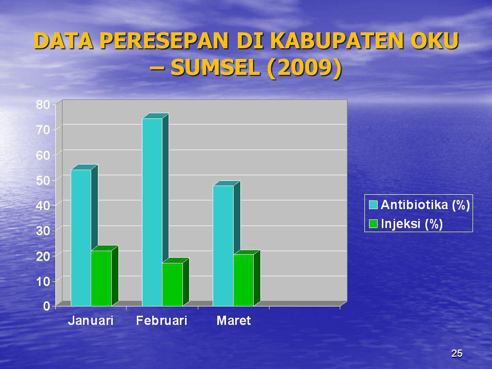 25 DATA PERESEPAN DI KABUPATEN OKU – SUMSEL (2009)