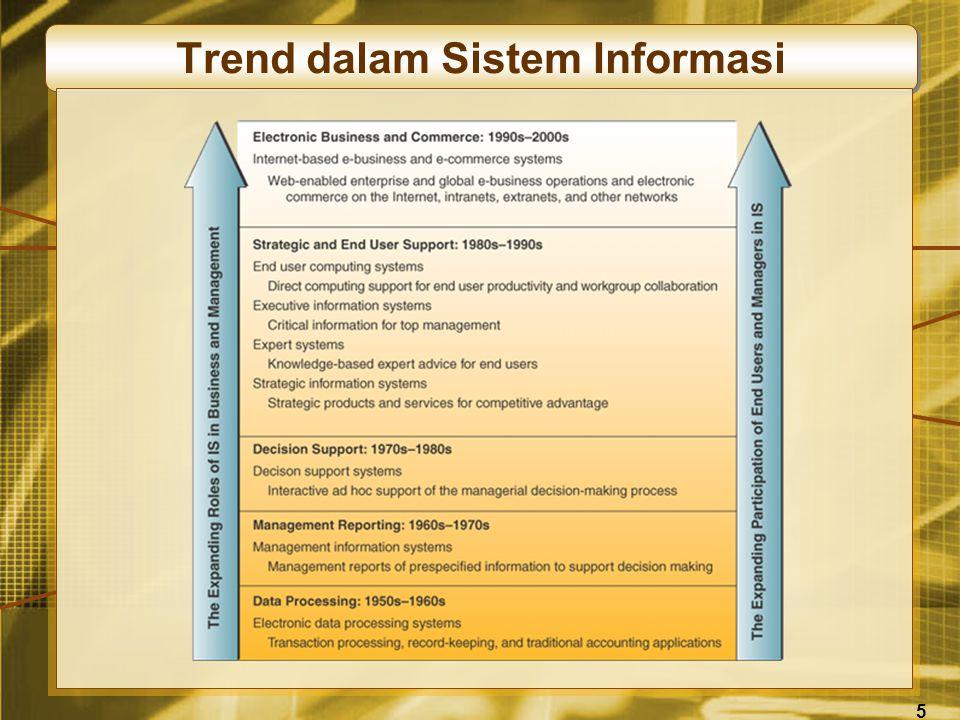 5 Trend dalam Sistem Informasi