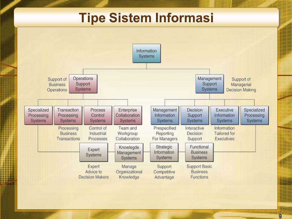9 Tipe Sistem Informasi