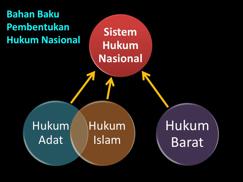 Hukum Adat Hukum Islam Hukum Barat Sistem Hukum Nasional Bahan Baku Pembentukan Hukum Nasional