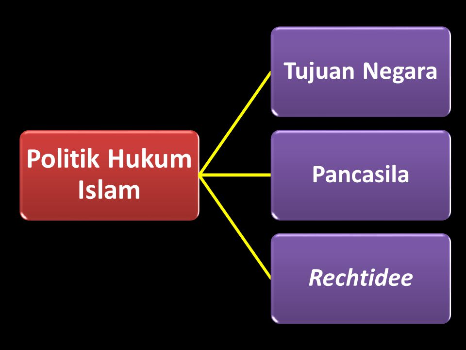 Politik Hukum Islam Tujuan NegaraPancasilaRechtidee