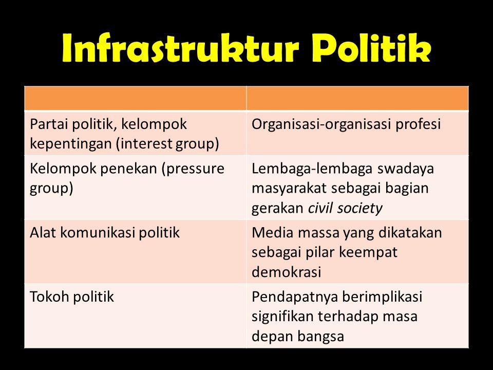 Infrastruktur Politik Partai politik, kelompok kepentingan (interest group) Organisasi-organisasi profesi Kelompok penekan (pressure group) Lembaga-le