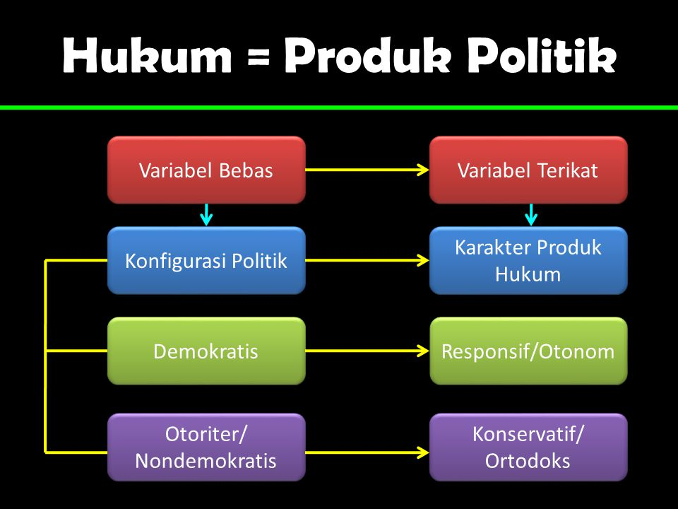 Hukum = Produk Politik Variabel Bebas Konfigurasi Politik Demokratis Otoriter/ Nondemokratis Otoriter/ Nondemokratis Konservatif/ Ortodoks Konservatif